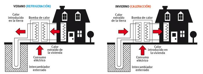 Bombas de fr o y calor naturales ciencia f cil blogs - Bomba de frio para suelo radiante ...