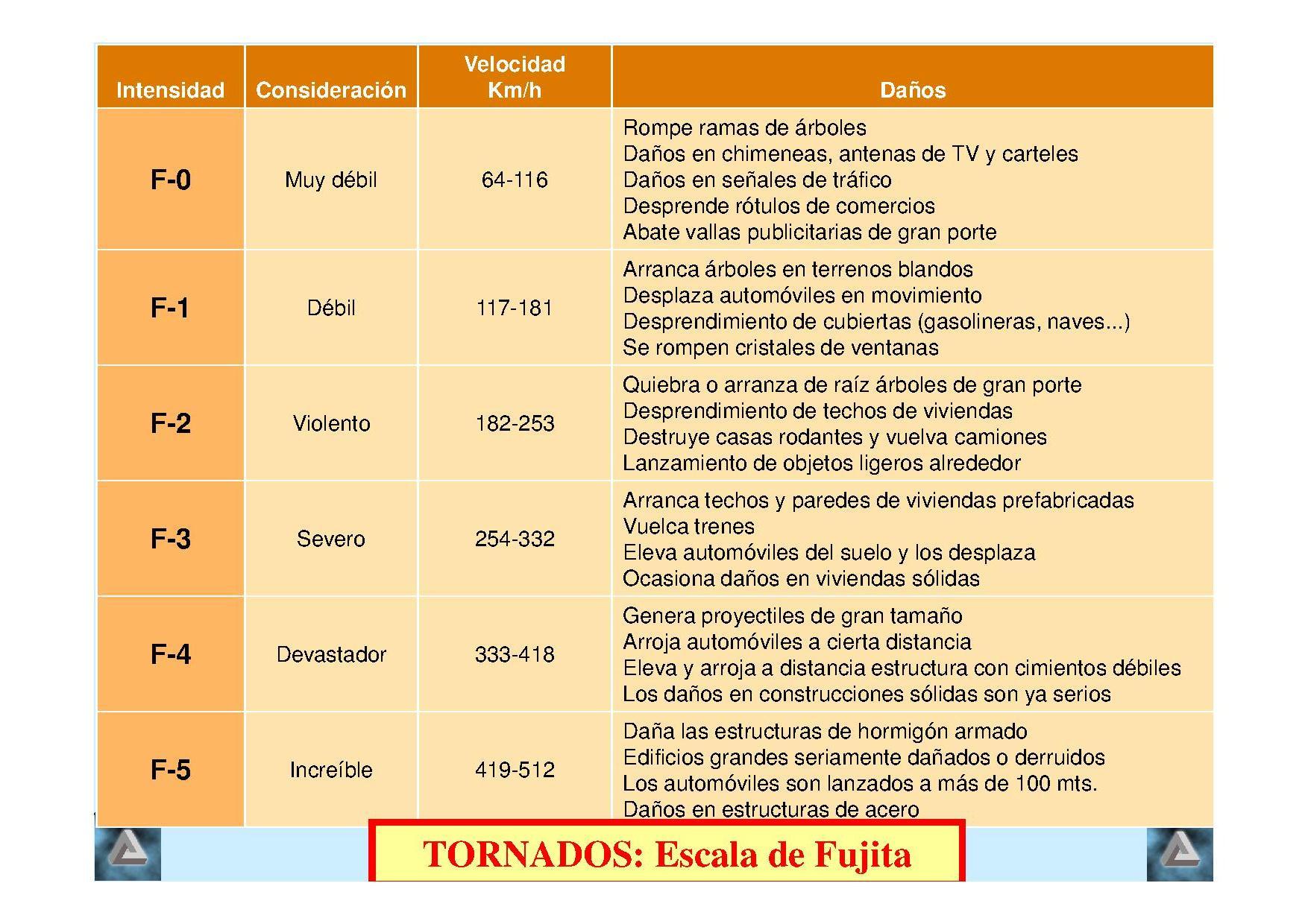 Tornados peque os gigantes ciencia f cil blogs - Tornados en espana ...