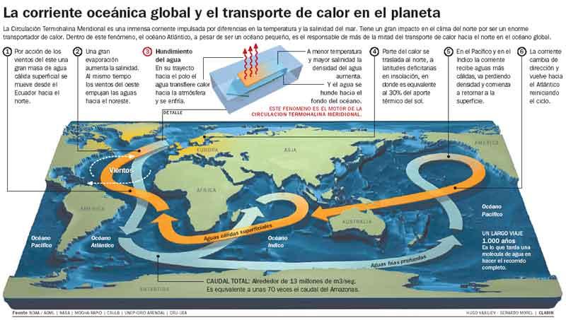 El calor y la sal mueven los océanos   Ciencia Fácil - Blogs hoy.es