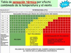 01-sensacion-termica-frio