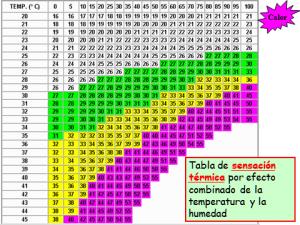 02-sensacion-termica-calor