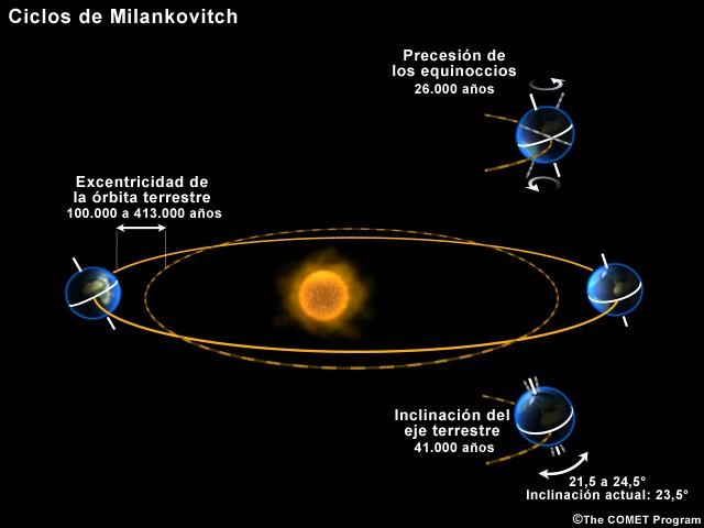 02-ciclos-de-milankovitch