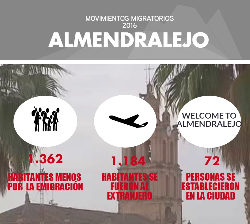 info-poblacion-almendralejo