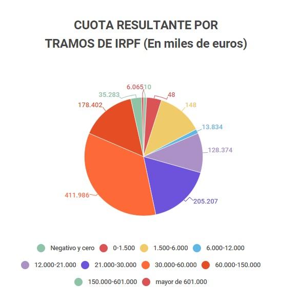 cuota-resultante-2016