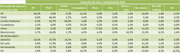 Tabla de transferencia de votos