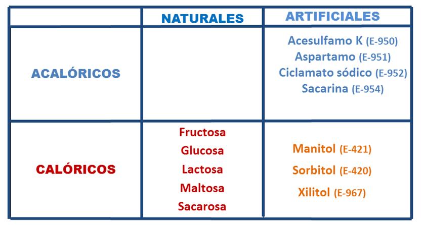 diabetes sacarina xilitol sorbitol