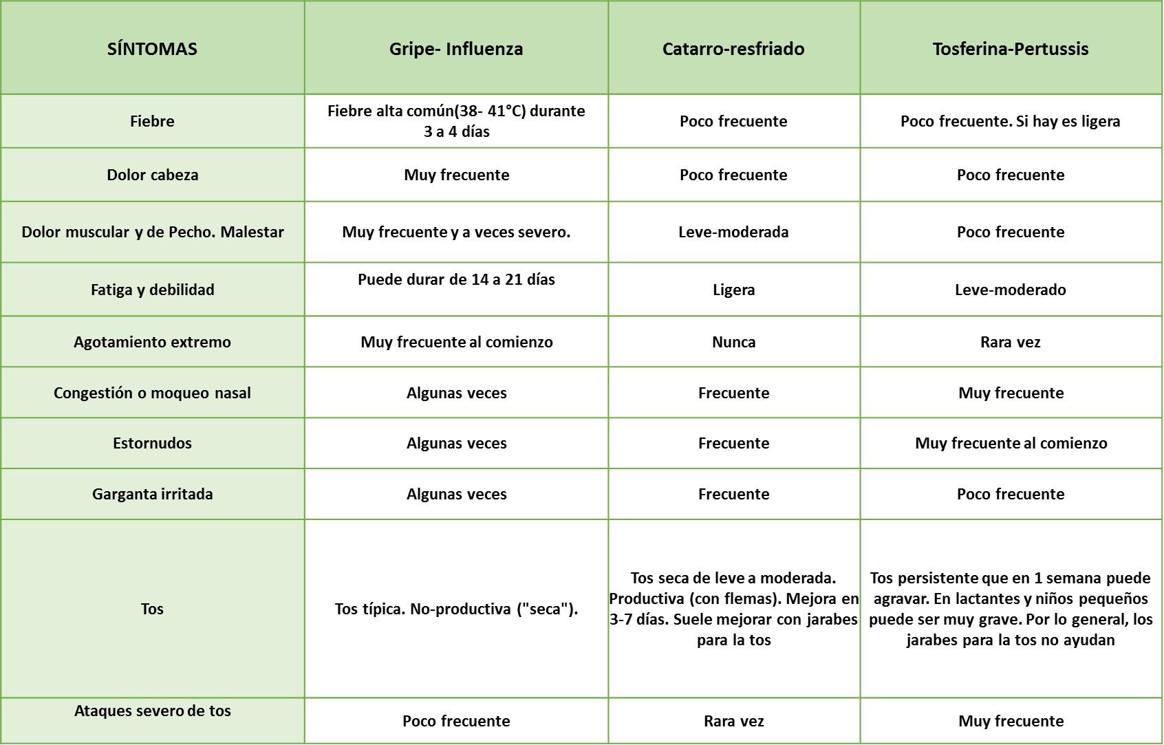 Como Diferenciar La Gripe El Catarro Y La Tosferina Salud Para